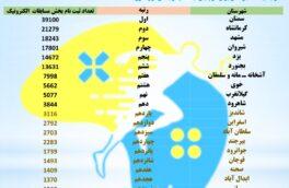 کرمانشاه رتبه دوم طرح ملی نشاط را کسب کرد